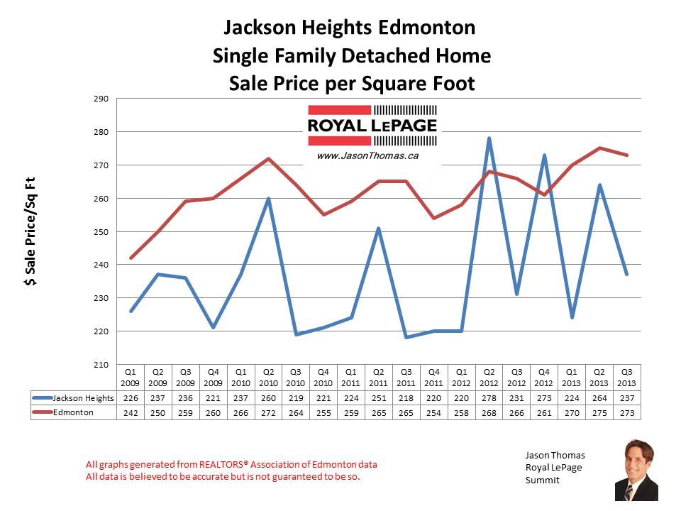 Jackson Heights MLS home sales