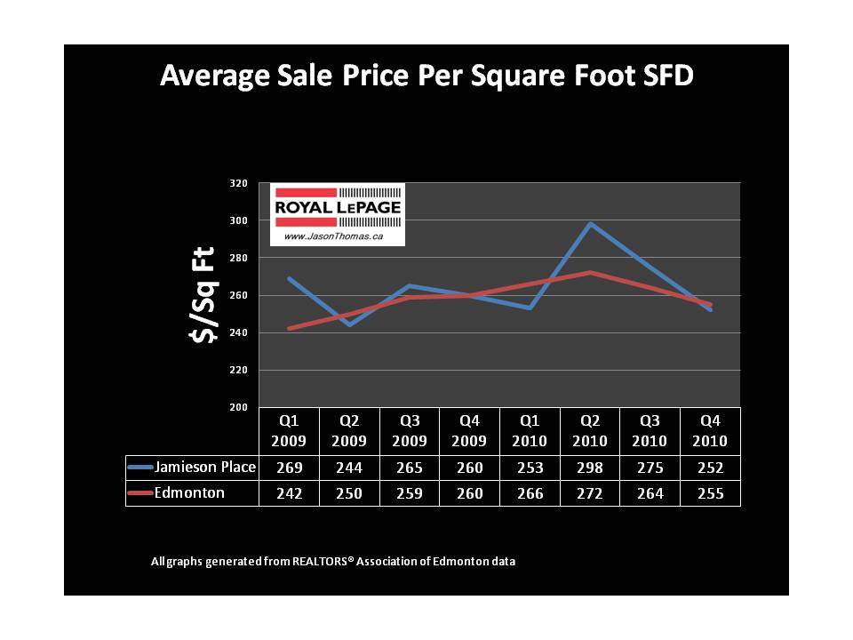 Jamieson Place real estate average sold price per square foot