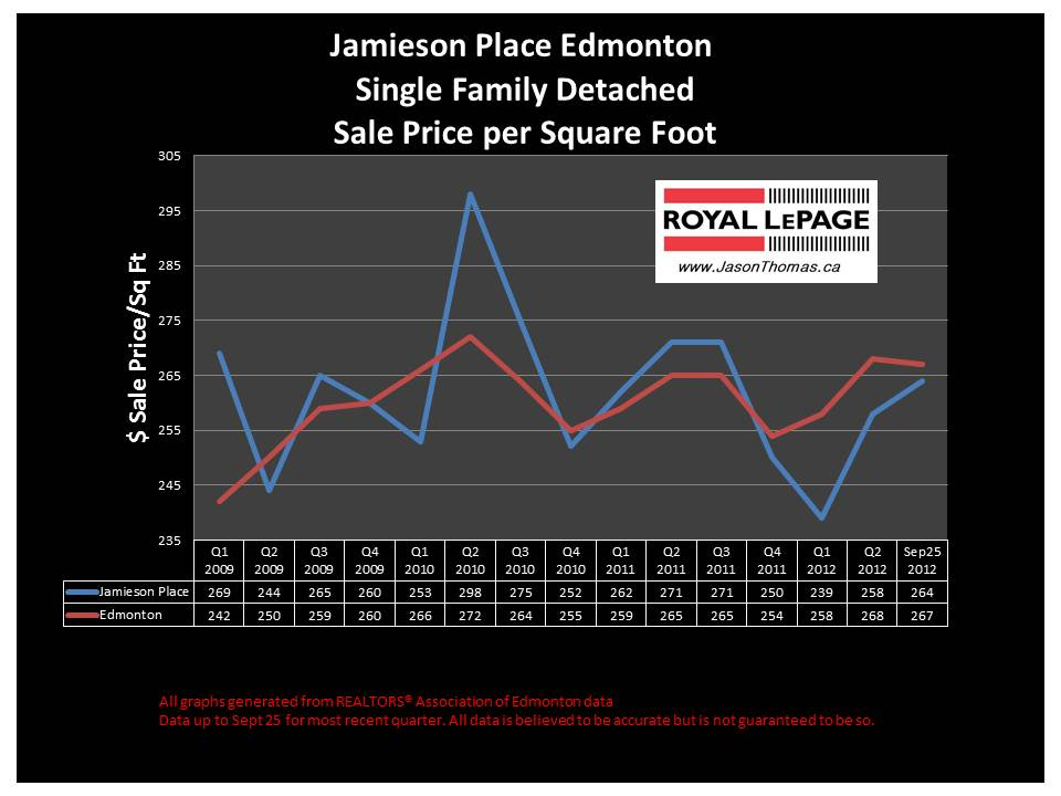 Jamieson Place Hawkstone Bridlewood real estate graph