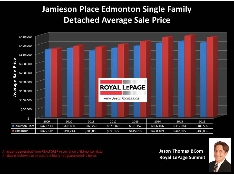 Jamieson Place Hawkstone home selling price graph