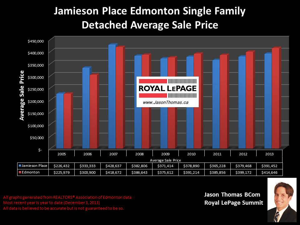 Jamieson Place Edmonton average home sale price stats
