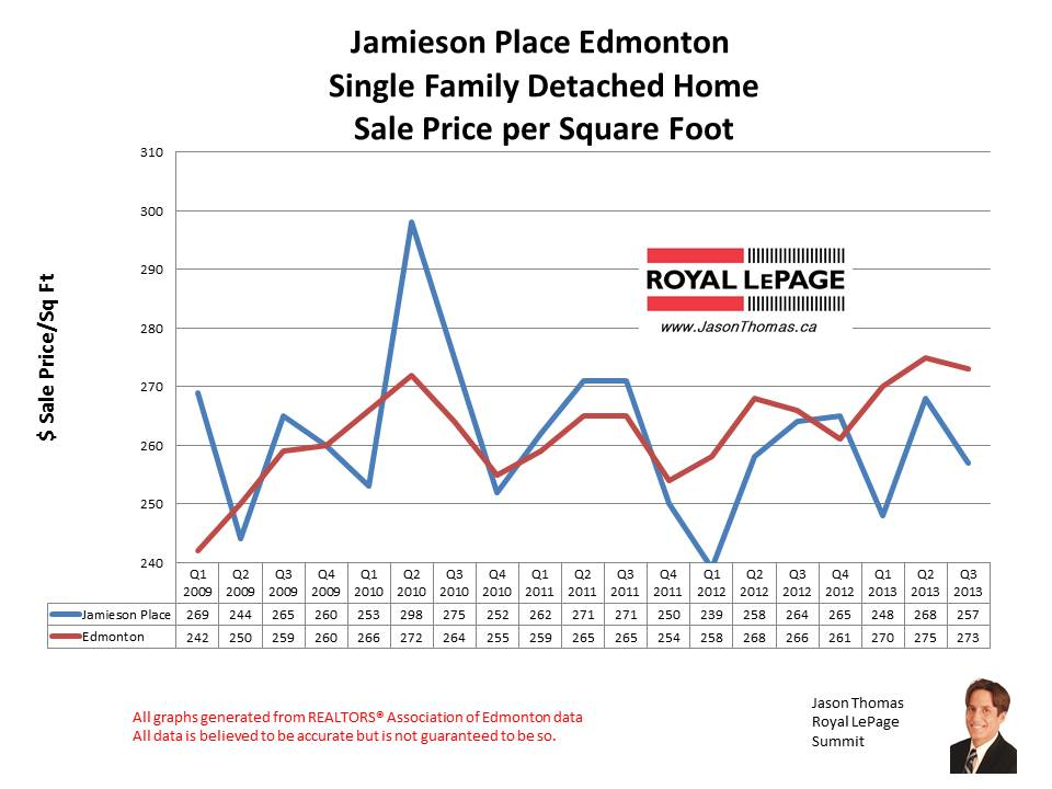 Jamieson Place Hawkstone Bridlewood home sales