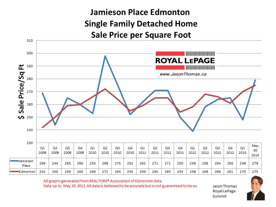 Jamieson Place Hawkstone home sale prices