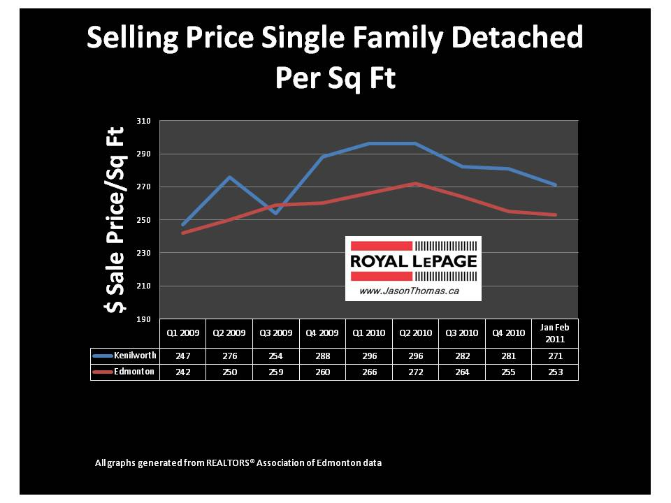 Kenilworth Edmonton real estate average sale price per square foot 2011