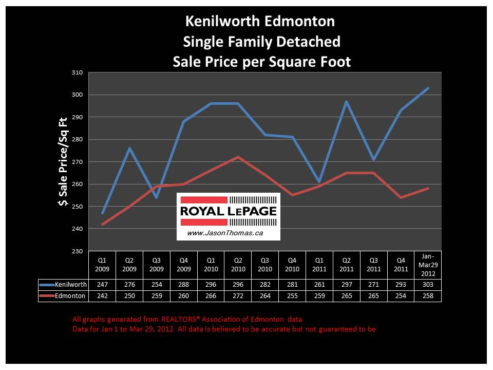 Kenilworth Edmonton real estate house sale price graph 2012