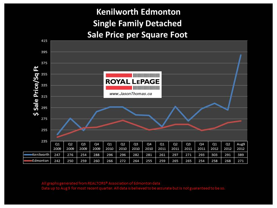 kenilworth Edmonton real estate sale price graph