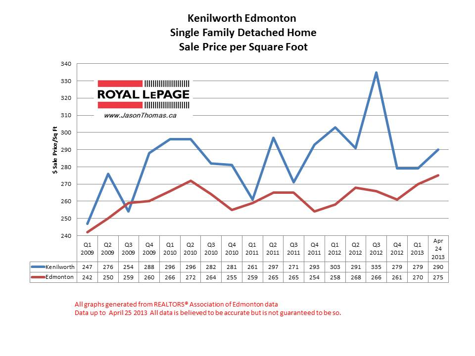 Kenilworth home sale prices
