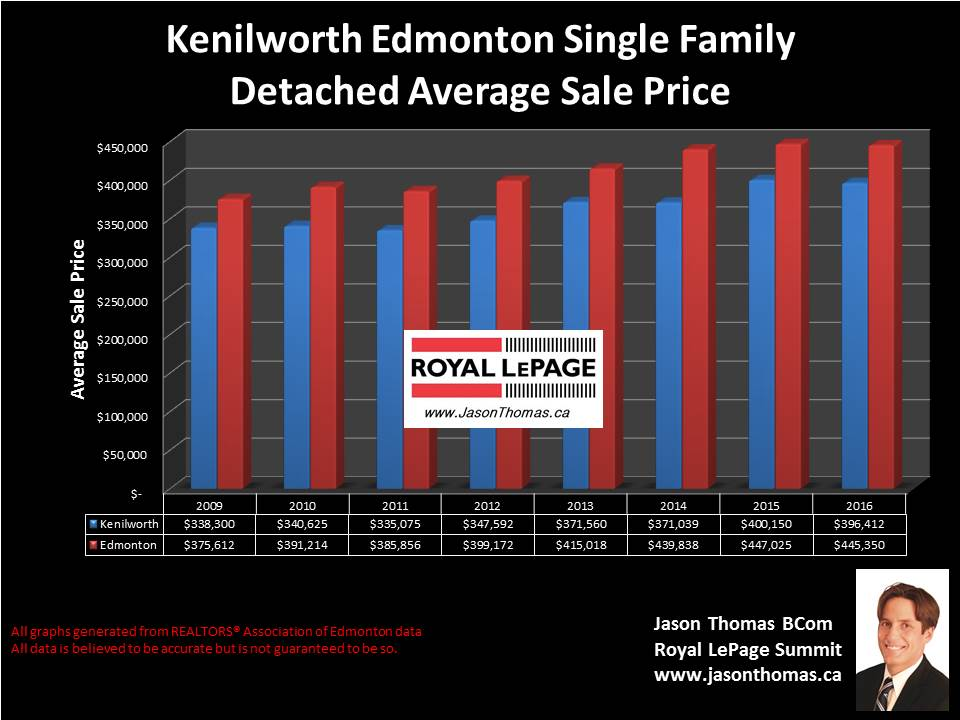 Kenilworth house sale price chart in edmonton