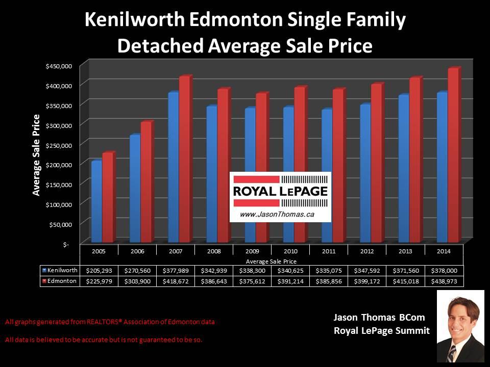 Kenilworth homes for sale in edmonton