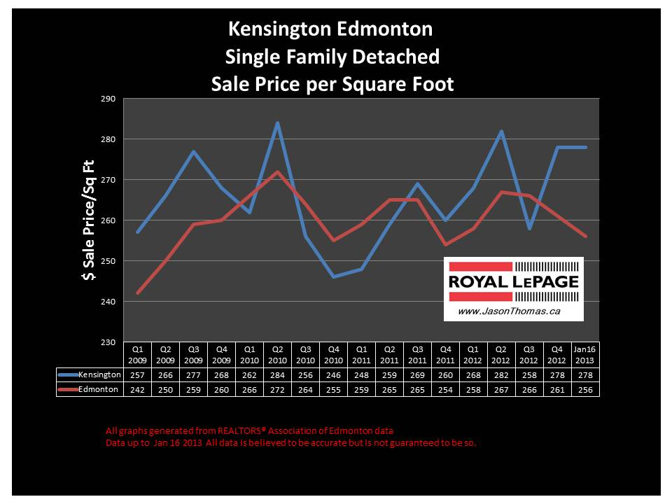 Kensington Home sale price graph 2013