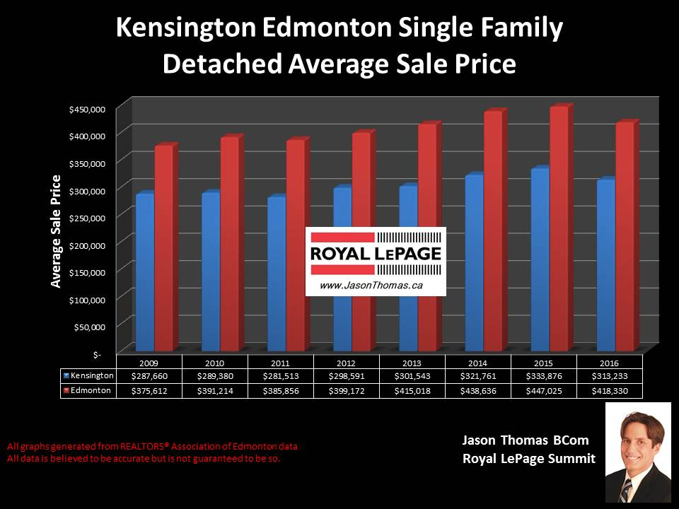 Kensington Edmonton home selling price graph