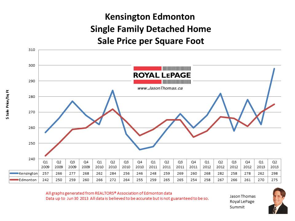 Kensington real estate sale prices