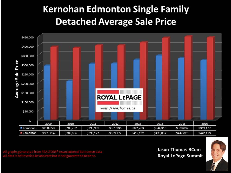 Kernohan Home selling price graph in Clareview