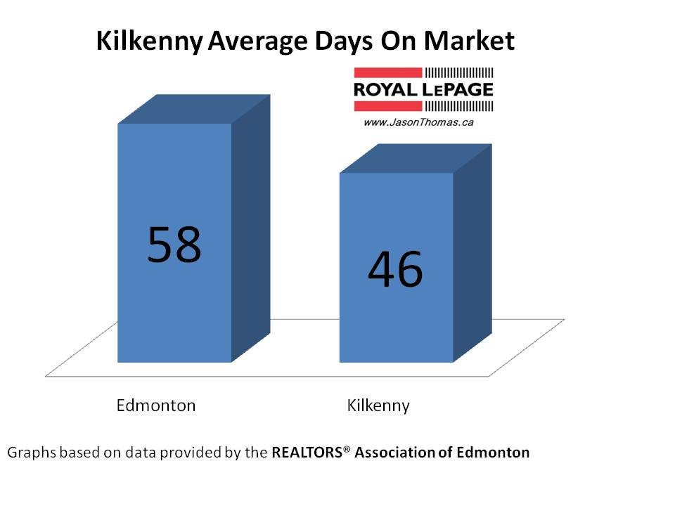 Kilkenny average days on market Edmonton