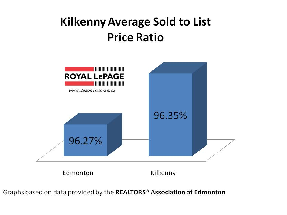 Kilkenny average sold to list price ratio
