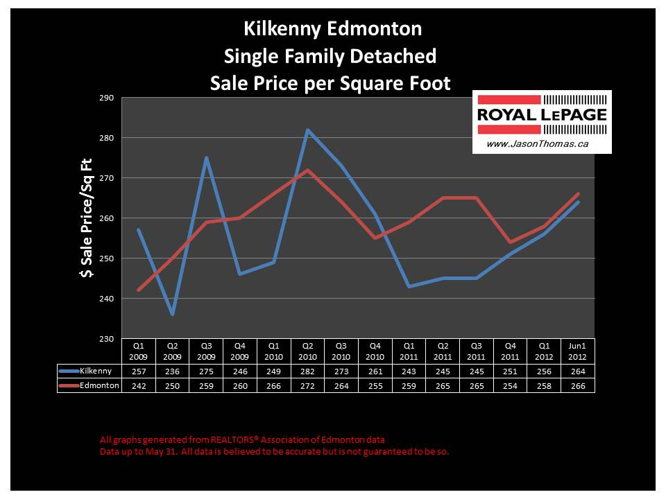 Kilkenny northeast edmonton house sale price graph