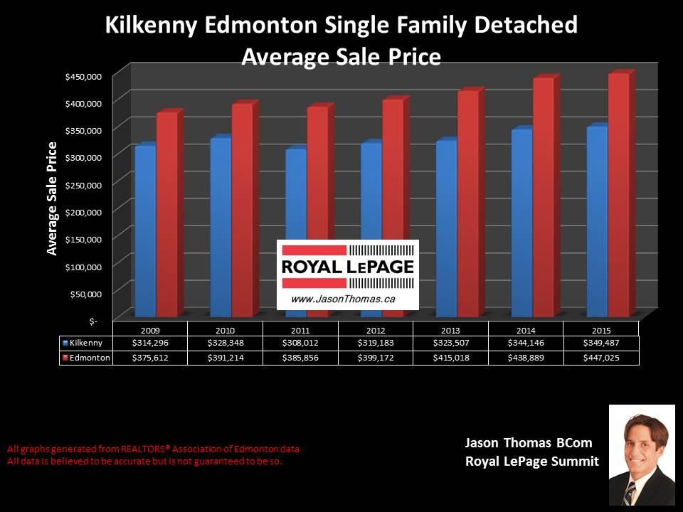 Kilkenny Northeast Edmonton real estate selling prices