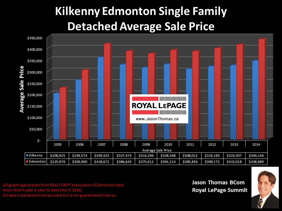 Kilkenny Edmonton homes for sale