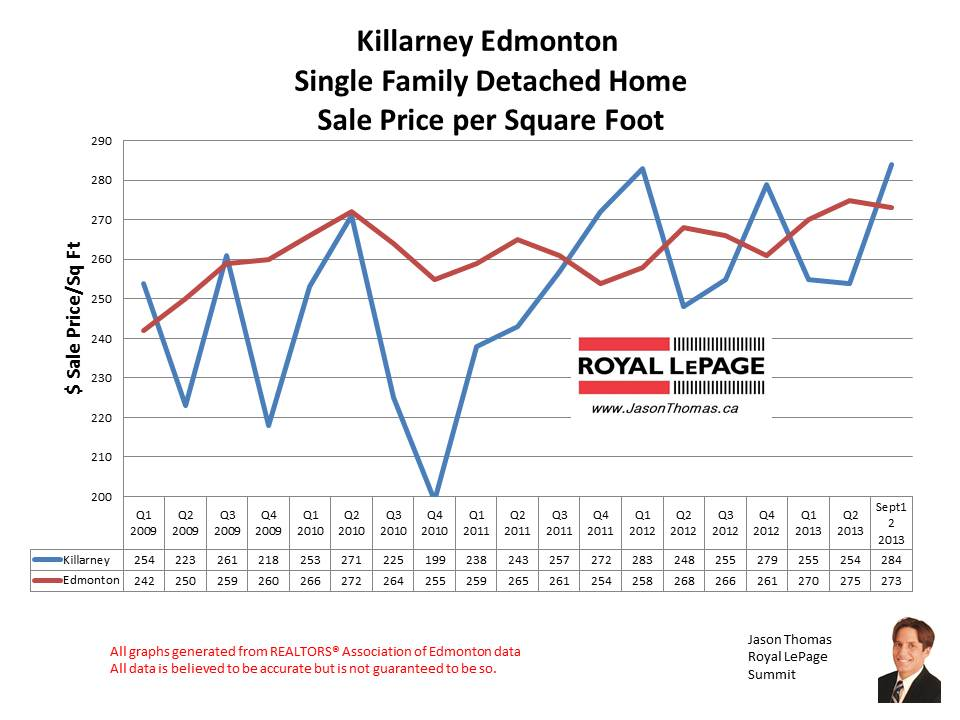 Killarney Edmonton home sales