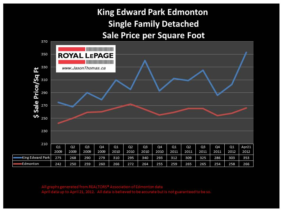 King Edward Park real Estate price graph