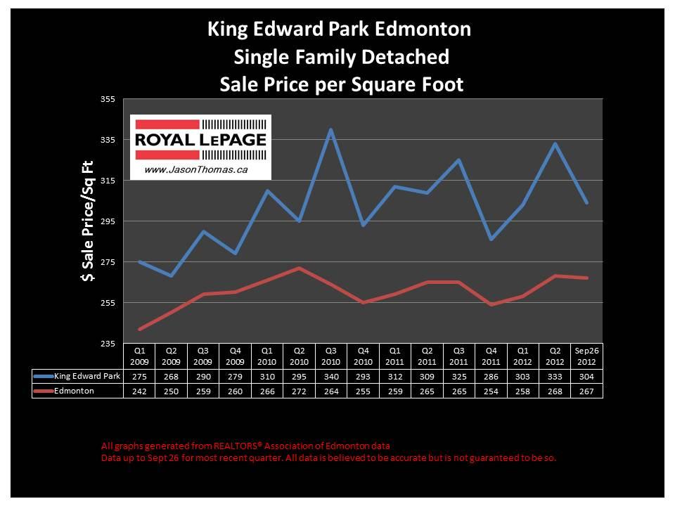 King Edward Park home price graph