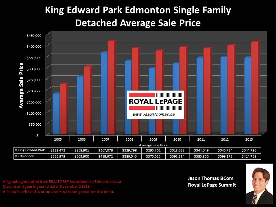 King Edward Park Edmonton real estate sale price graph