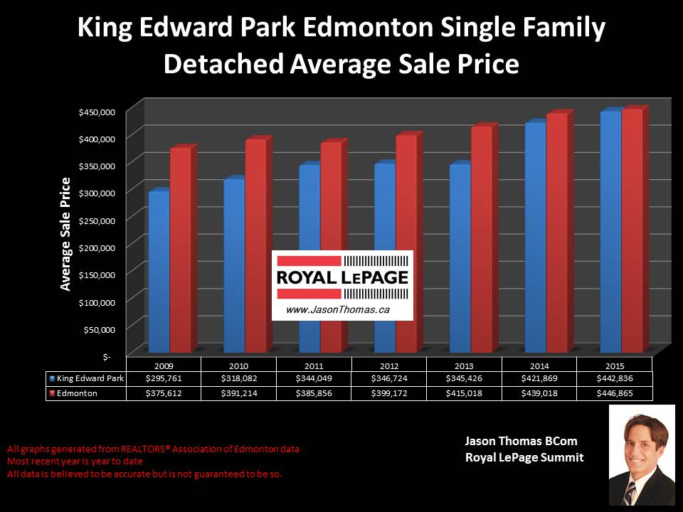 King edward Park Home selling price chart