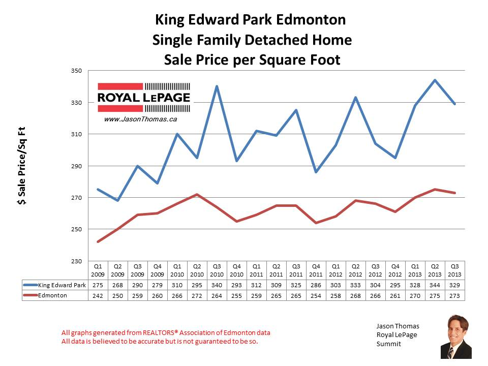 King Edward Park Mill creek home sales