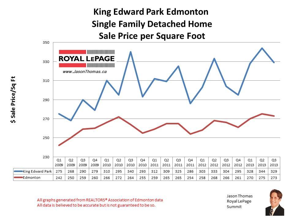 King Edward Park Mill creek home sales