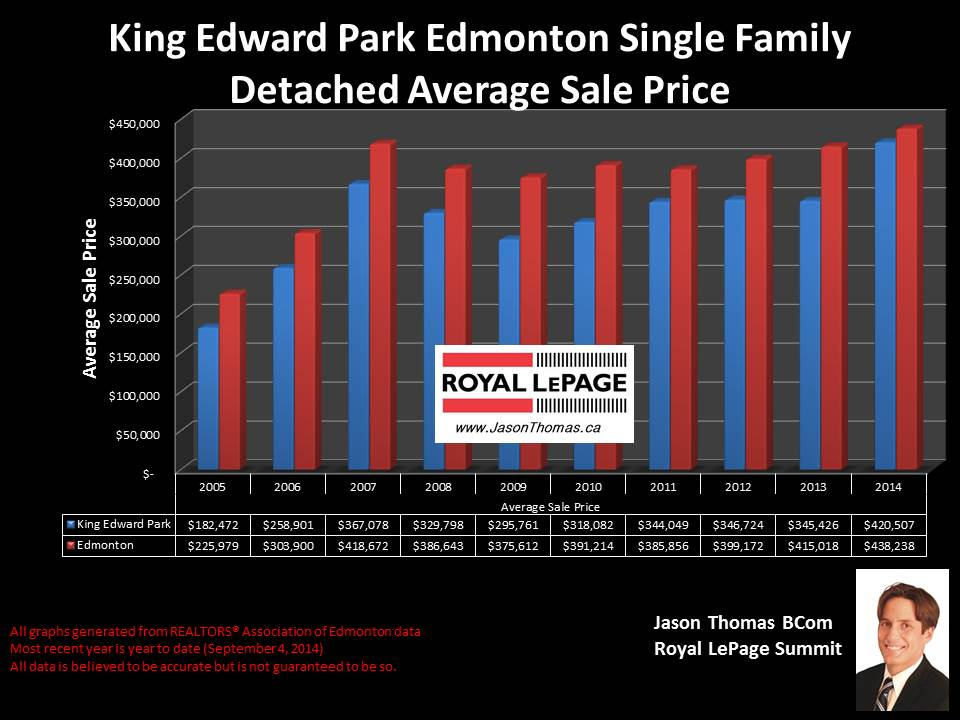 King Edward Park homes for sale