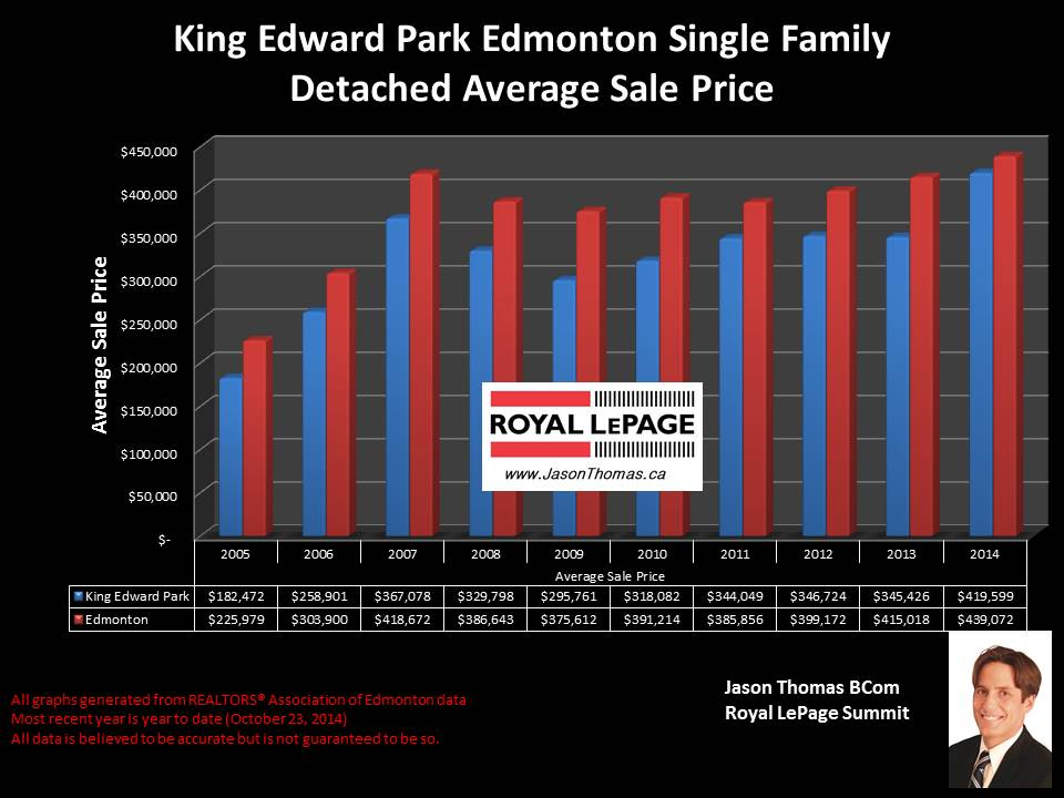 King Edward Park Home selling prices