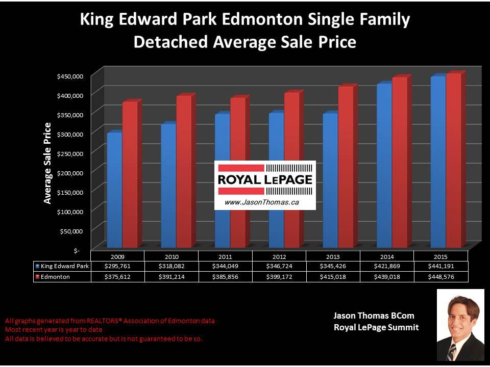 King Edward Park homes for sale
