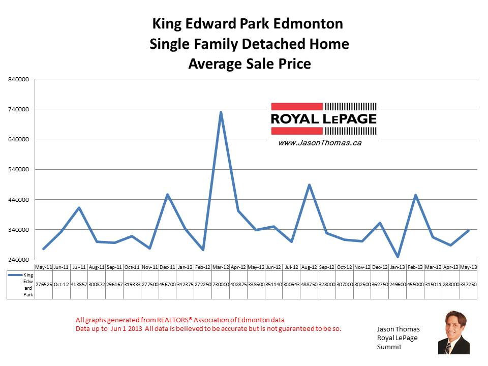 King Edward Park Mill creek home prices
