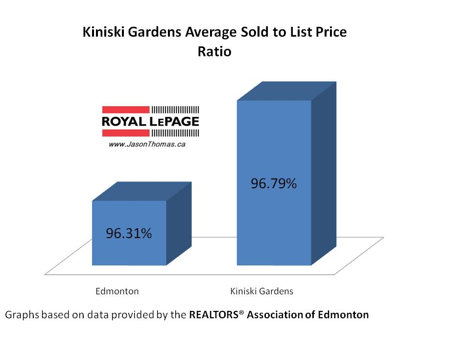 Kiniski Gardens real estate average sold to list price ratio