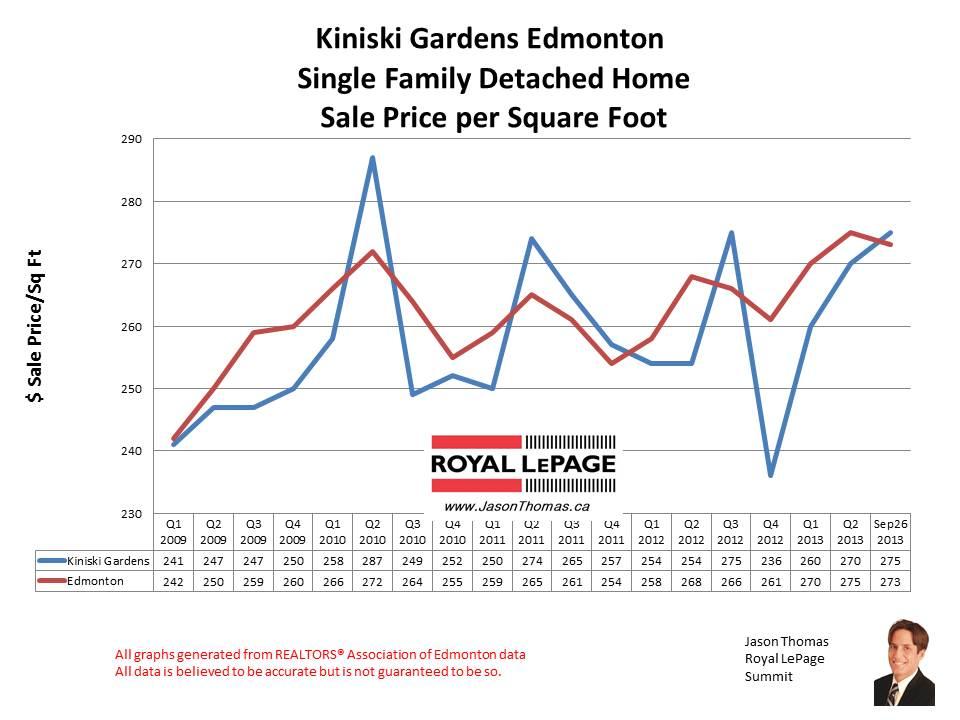 Kiniski Gardens Burnewood Home Sales