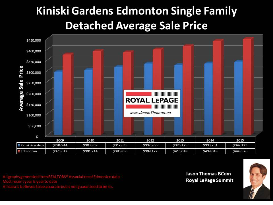 Kiniski Gardens homes for sale in Mill Woods