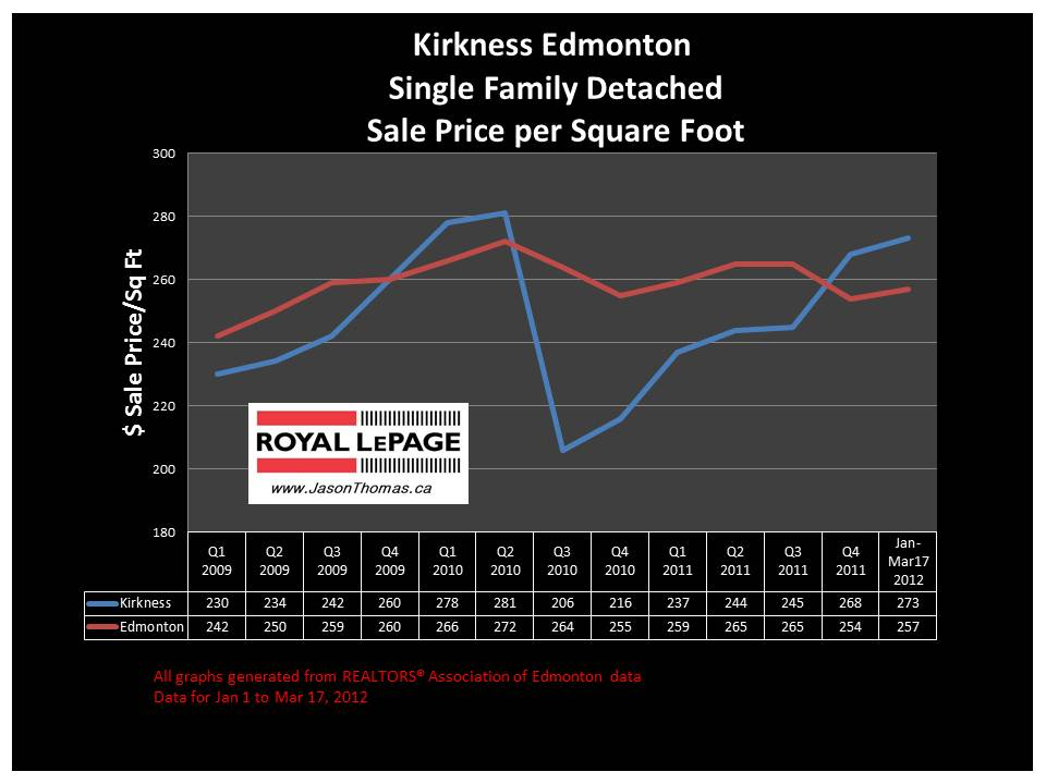 Kirkness Clareview real estate sale price graph 2012