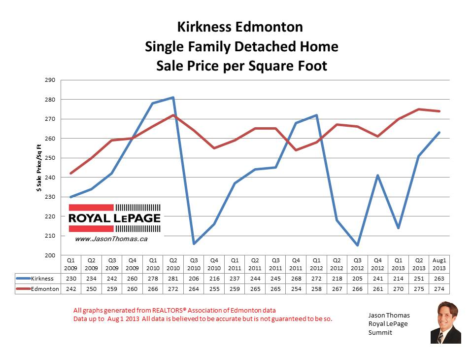 Kirkness Clareview home sale prices