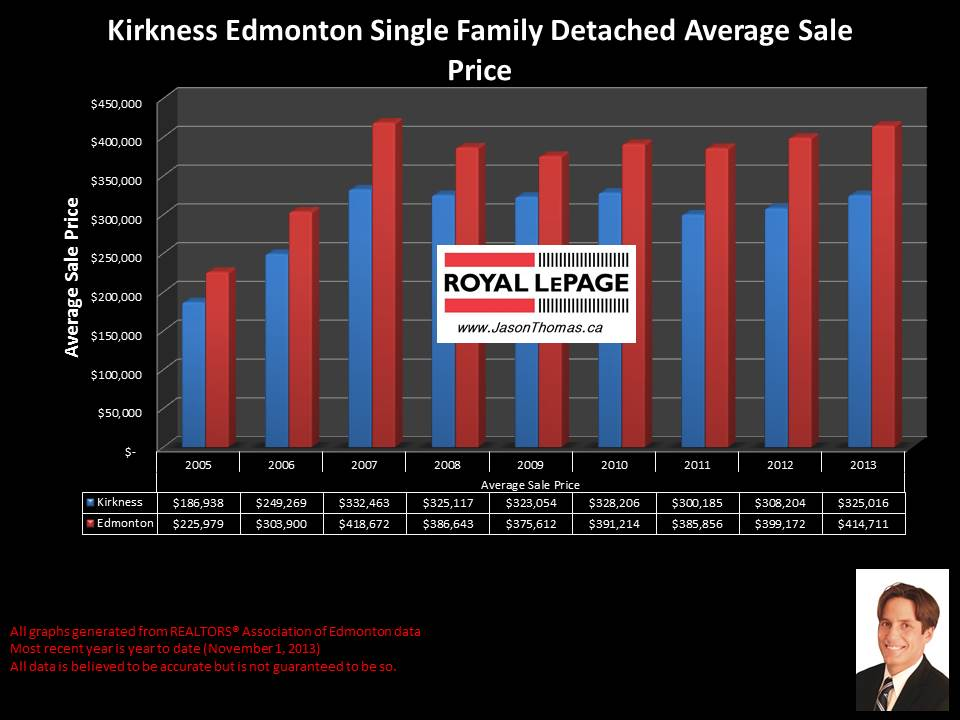 Kirkness clareview home sales