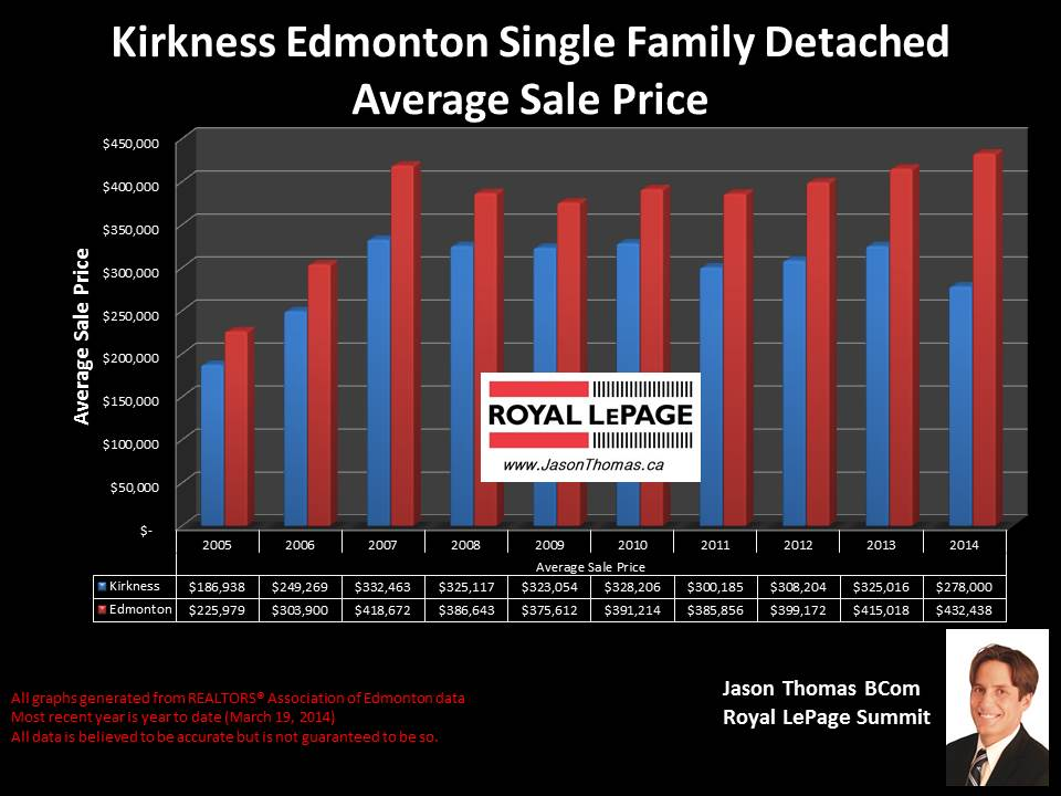 Kirkness Clareview homes for sale