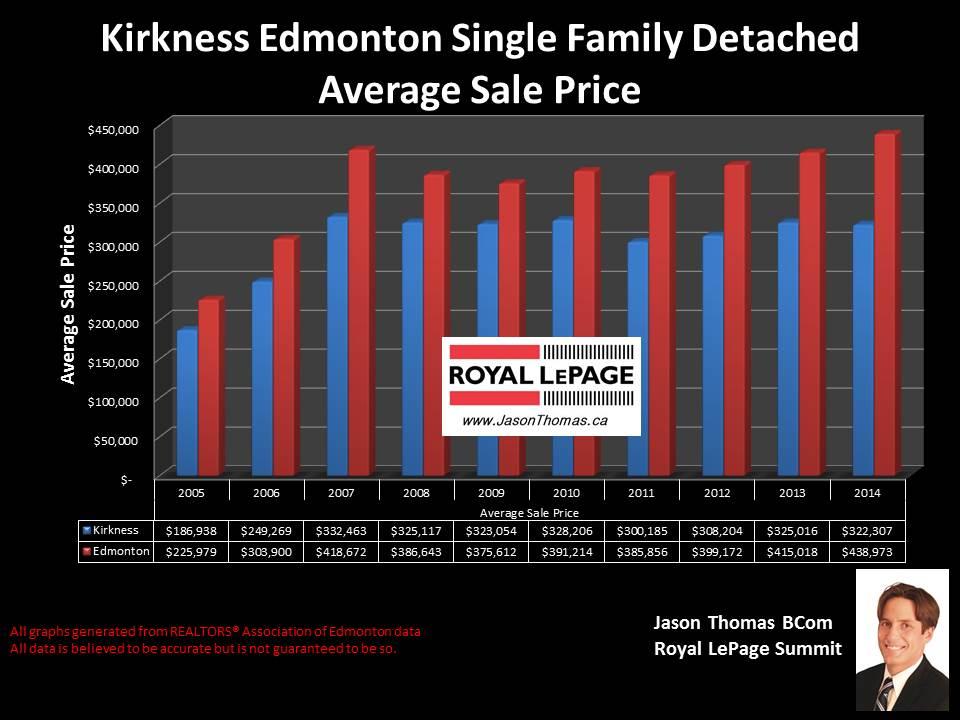 Kirkness homes for sale in Edmonton