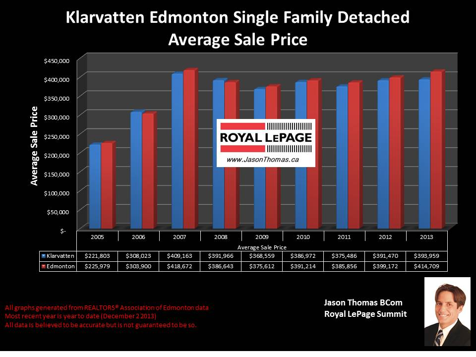 Klarvatten Edmonton average home sale price graph 2005 to 2013