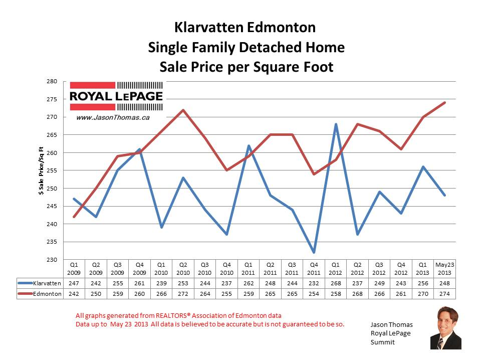 Klarvatten home sale prices
