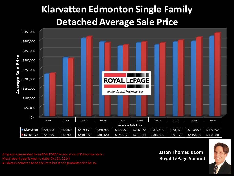 Klarvatten homes for sale in Edmonton