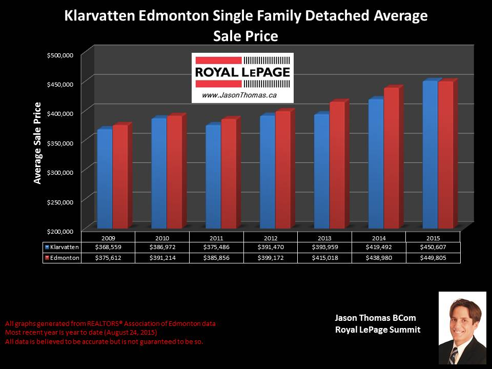 Klarvatten edmonton average home sale price chart
