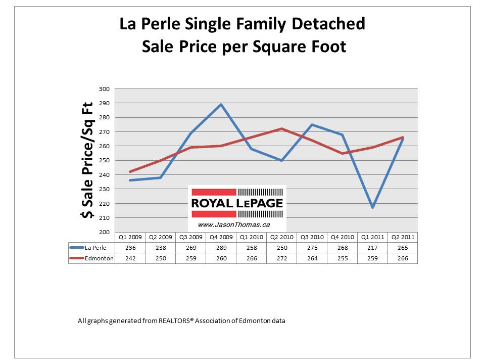La Perle Edmonton real estate average sale price per square foot 2011