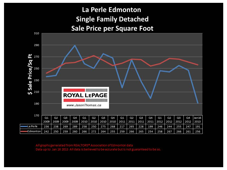 La Perle Home Sale Price graph 2013