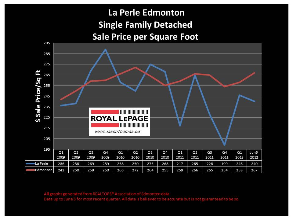 La Perle West Edmonton real estate average sale price graph