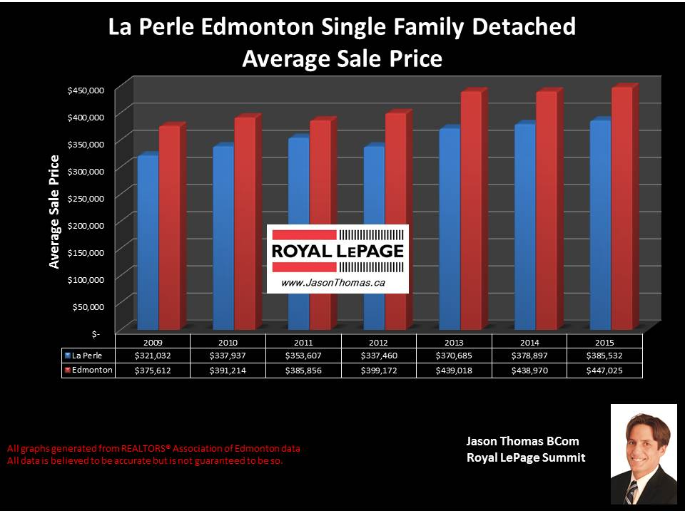 LaPerle Average selling price graph west edmonton