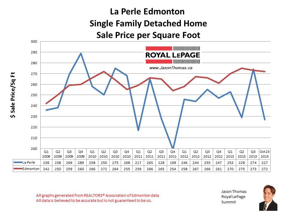 La Perle West Edmonton home sales